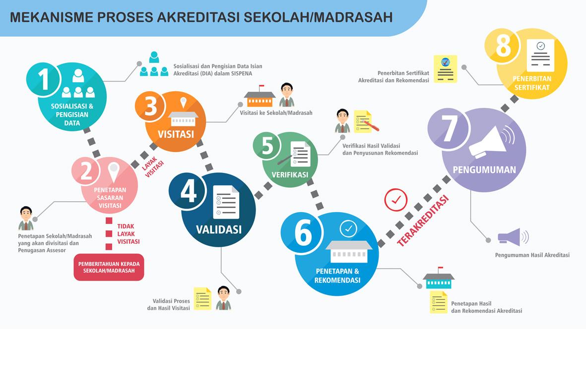 Bansm Arah Langkah Delapan Mekanisme Akreditasi Sekolah Madrasah Tahun 2018